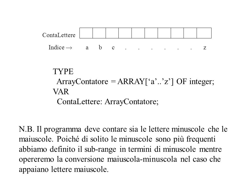 ArrayContatore = ARRAY['a'..'z'] OF integer; VAR